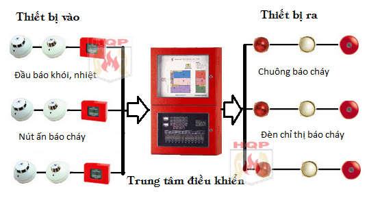 Bảo trì hệ thống báo cháy chữa cháy tại Bình Dương