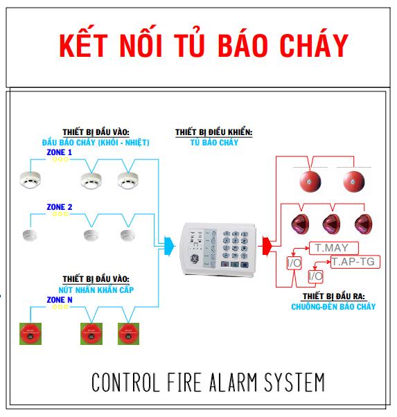 Lắp đặt hệ thống báo cháy tự động tại Bình dương
